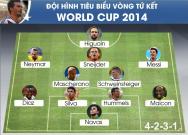 World Cup 2014 – Vòng tứ kết – Hà Lan Vs Costa Rica ()